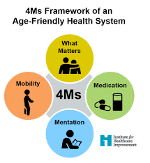 An Age-Friendly Health System provides high-quality care that follows the 4Ms framework -- What Matters, Medication, Mentation and Mobility.